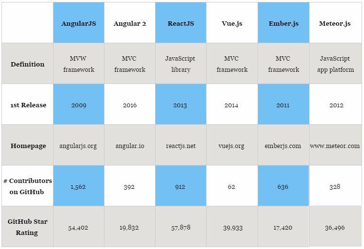 js-frameworks-comparsion.png