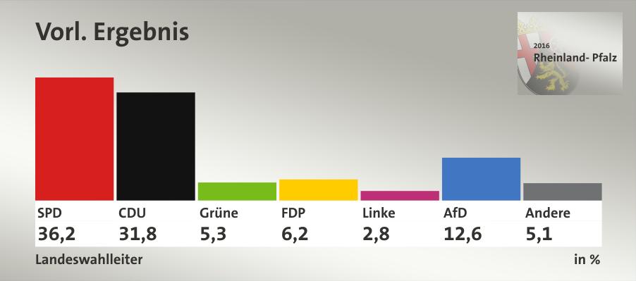 Rheinland-Pfalz (Landtagswahl 2016)