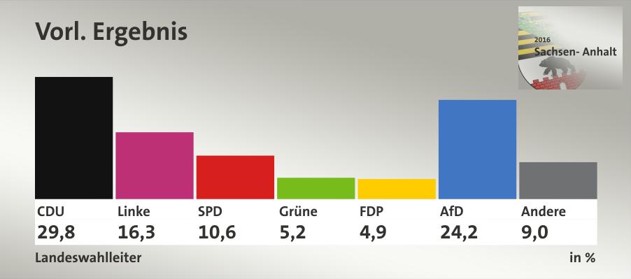 Sachsen-Anhalt (Landtagswahl 2016)