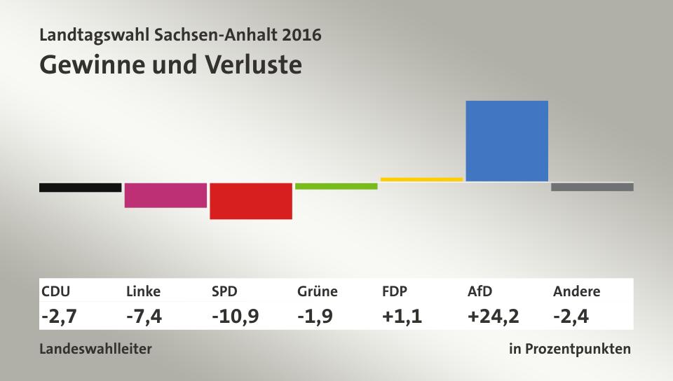 Pártok támogatottságának változásai