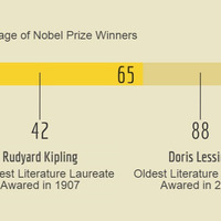 Nobel-statisztika: Mikor jobb kezdeni?