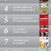 A Scolar Kiadó legkeresettebb könyvei 2011-ben