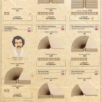 Minden idők legnépszerűbb könyvei egy helyen (Infografika)