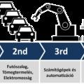 Ipar 4.0 avagy beléptünk a jövőbe – 5 fogalom, ami segít az eligazodásban