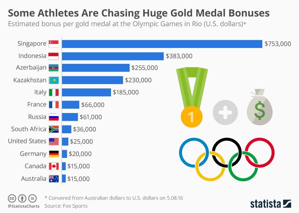 olympic-gold_medal_bonuses.jpg