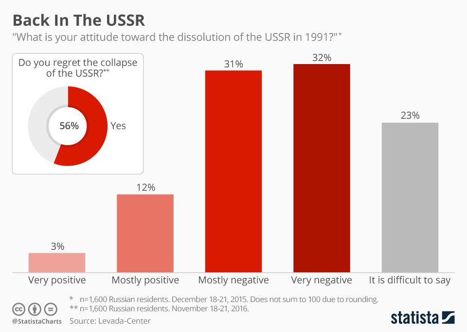 25_years_soviet_union_collapse_ussr.jpg