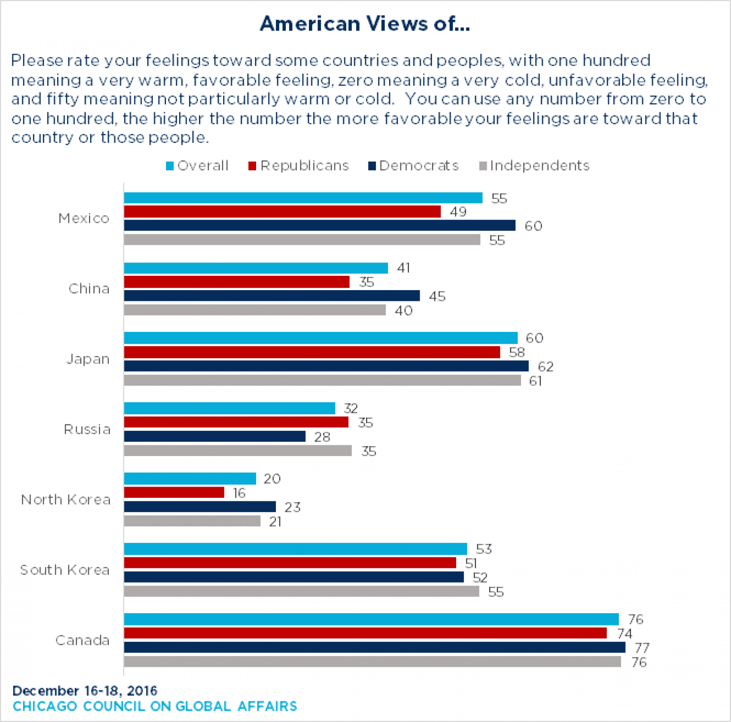 america-other-countries-poll.png