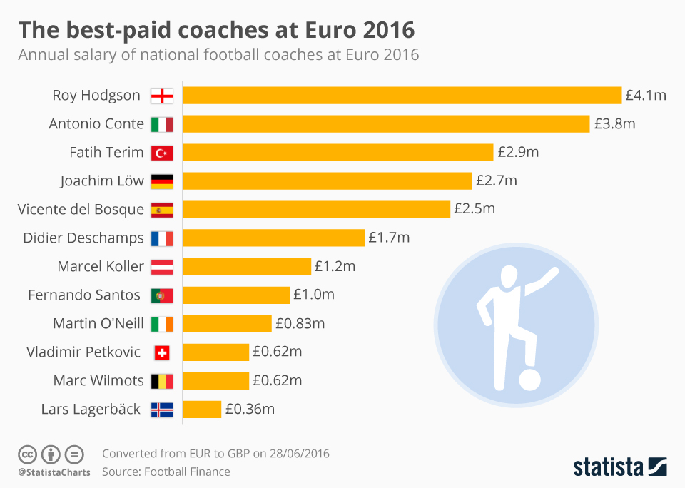 best_paid_coaches_at_euro_2016.jpg