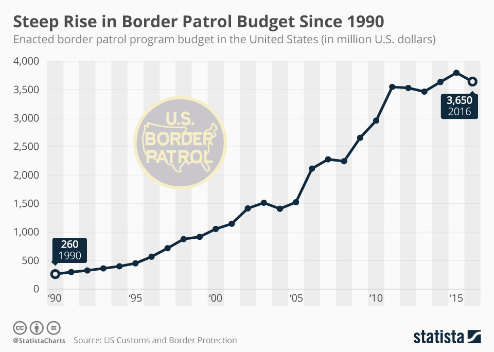 border_patrol_program_budget_in_the_united_states.jpg
