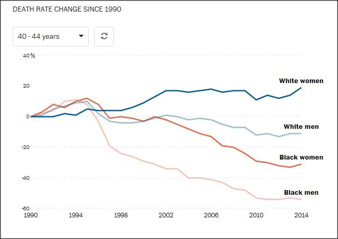 death-rate-american-women.jpg