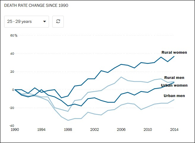 death-rate-american-women2.jpg