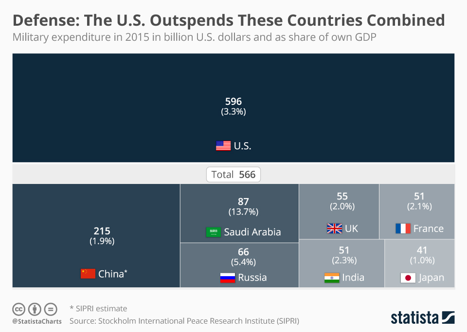 defense_the_us_outspends_these_countries_combined_n.jpg