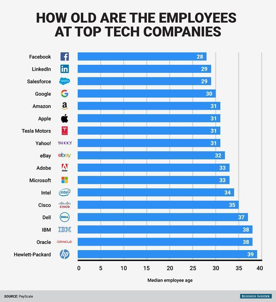 how-old-tech-company.jpg