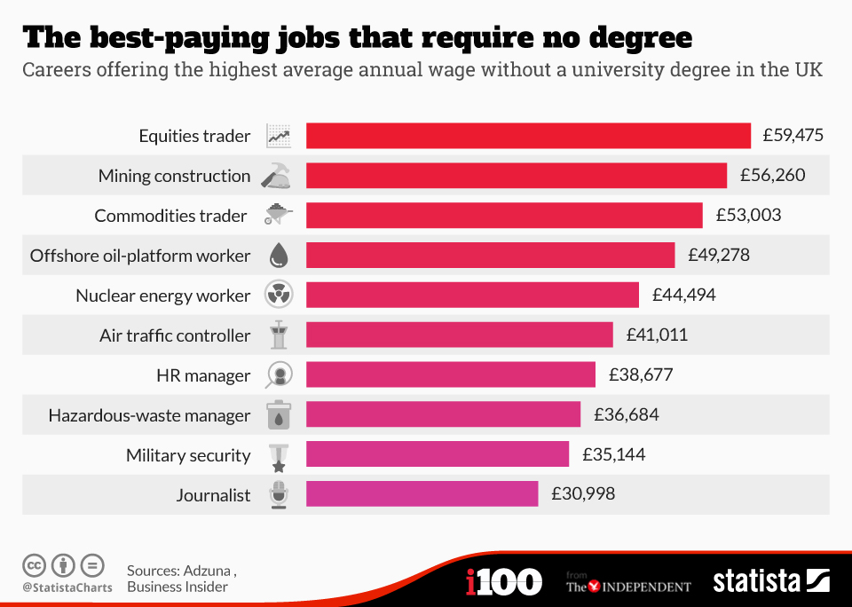 jobs_that_require_no_degree_n.jpg