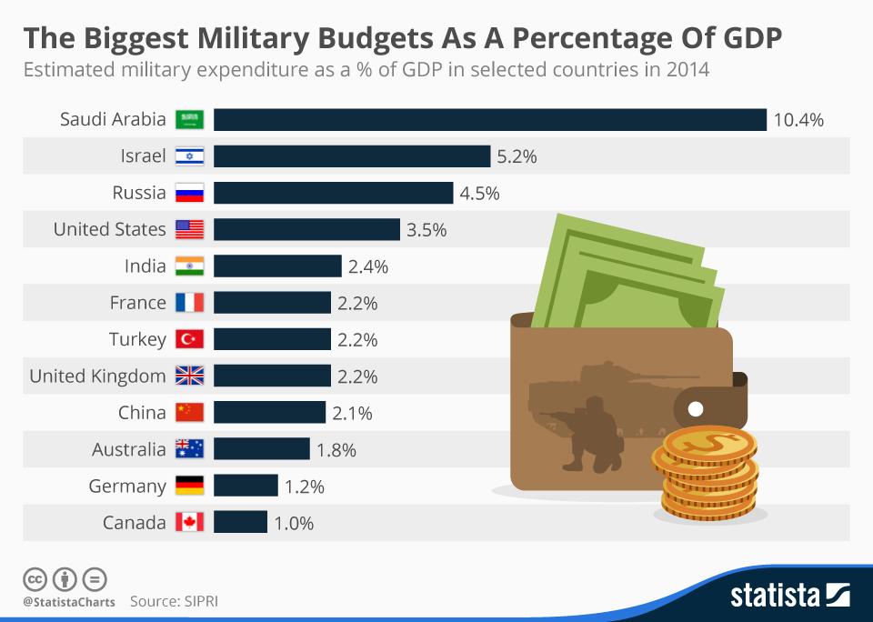 katonai-kiadas-gdp.jpg