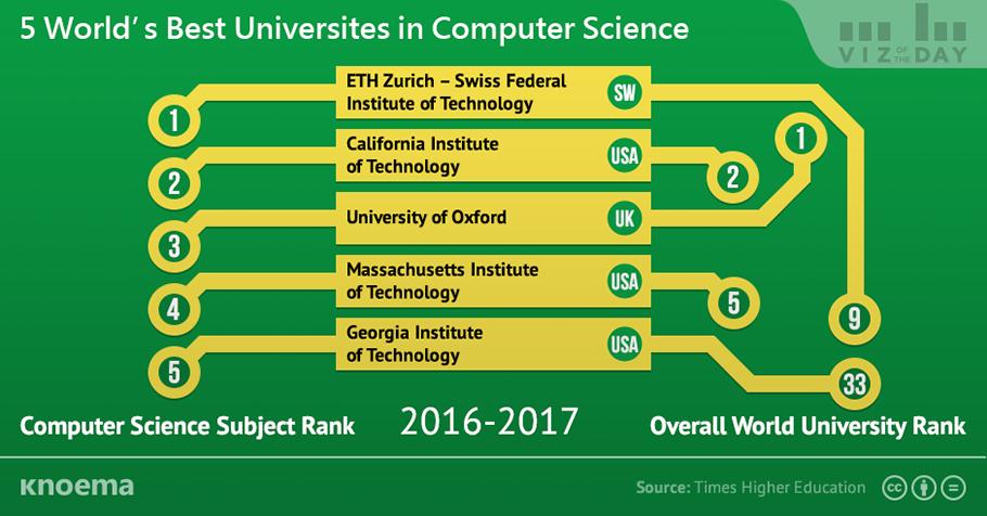 world_best_universities_in_computer_science.png
