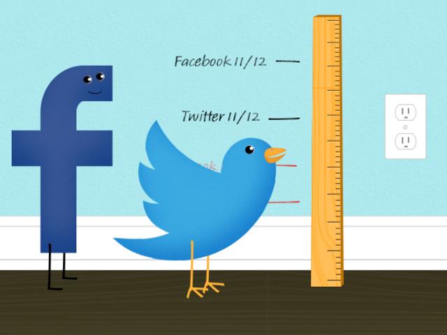 Ezért van értelme a közösségi média mérésének...