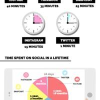 Te hány percet vagy online?