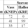 167. Választások a Horthy-korszakban 1.
