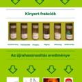 Infografika a lámpa hulladék újrahasznosításáról