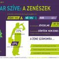 Miből él a magyar zenész?