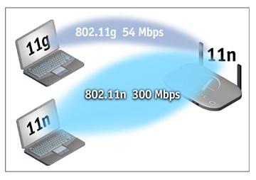 wifi sebesseg