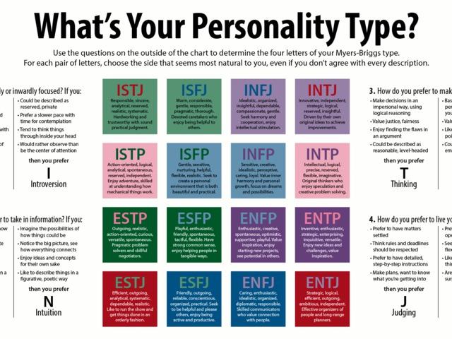 Megmondja egy teszt, hogy milyen vagy?