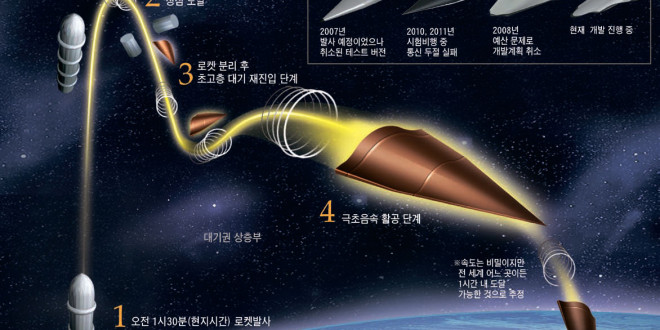 chinese_hypersonic_missile_technology_graphic_1-660x330.jpg
