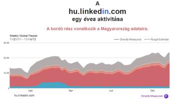 hu-linkedin-com-stat-2011-11_2012-11.png