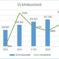 Rekord a magyar lízingpiacon