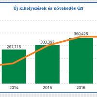 Jól látható a lakossági fogyasztás bővülése a lízingpiacon