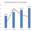 Trendforduló és 9 százalékos többlet a lízingpiacon