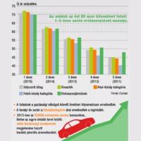 Így alakultak az árak az autópiacon