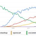 2014-ben is Magento a trend