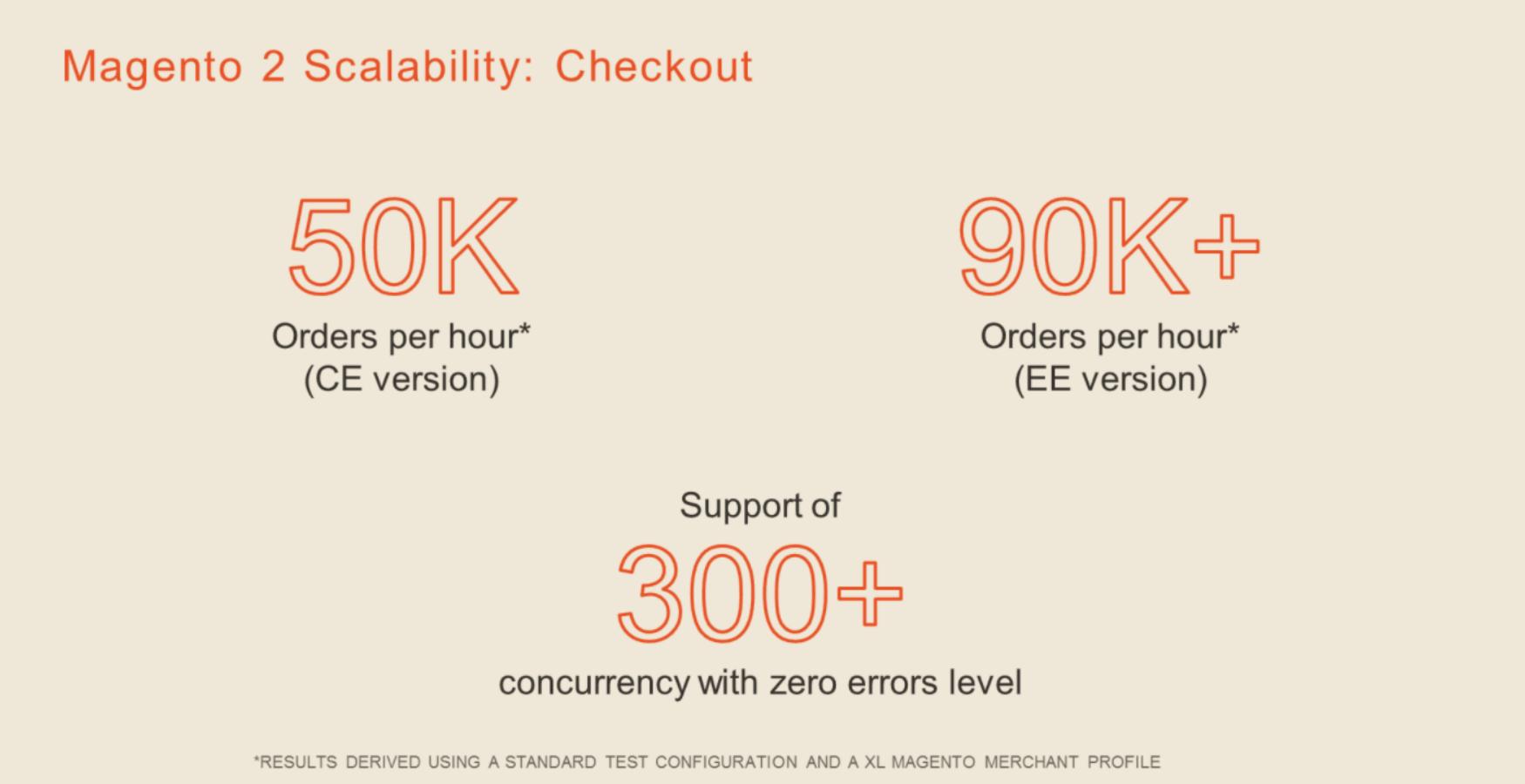 Magento 2 Merchant Beta teljesítmény növelés