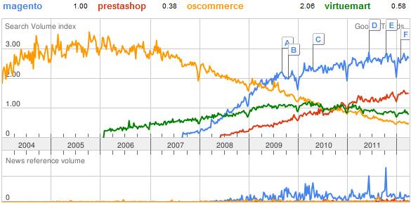 webaruhazak-grafikon.jpg