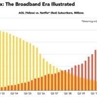 21 millió órát nézték a tévét az USA-ban