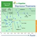 Meglepő kezelések depresszióra: Infografika