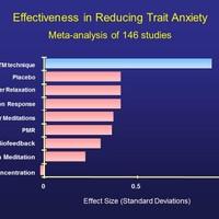 A Transzcendentális Meditáció csökkenti legnagyobb mértékben a vonásszorongást