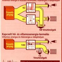 A kapcsolt energiatermelés ellehetetlenítése Magyarországon