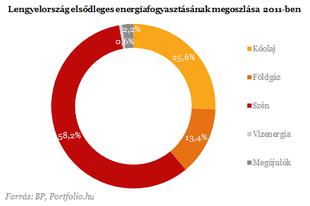 """Ugrásra készen a befektetők: """"napbombát"""" épít Lengyelország?"""