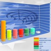 158. EP-választás után