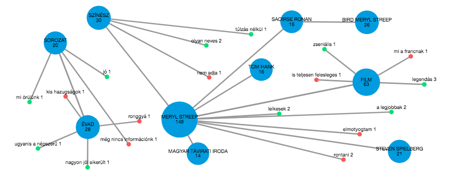 oscar_2018_mention_graph_2018-02-23.png