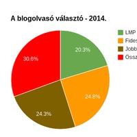 A blogolvasó választó 2014 - értékelés