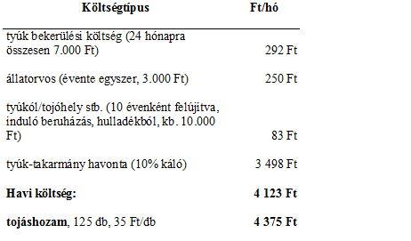 tyúktartás költség-bevétel kalkuláció 2012 09.jpg