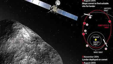 """""""Helló Világ!"""" - A Rosetta űrszonda küldetése"""
