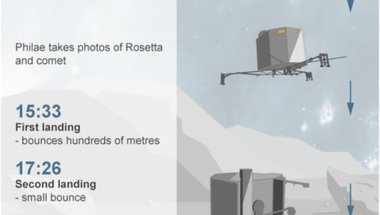 A Rosetta űrszonda landolása
