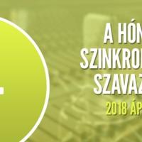 A hónap szinkronja szavazás: 2018. április