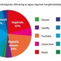 Így fogyasztunk zenét mi, magyarok