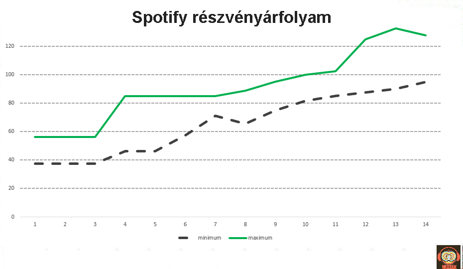 spotify_stock_price.png